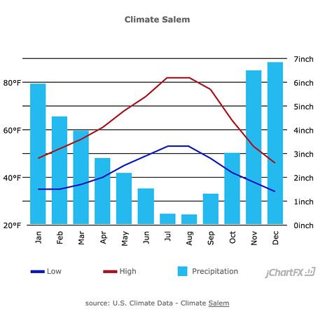 Salem Oregon Precipitation Chart